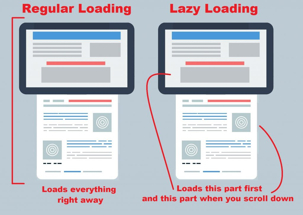 Example of Lazy Loading